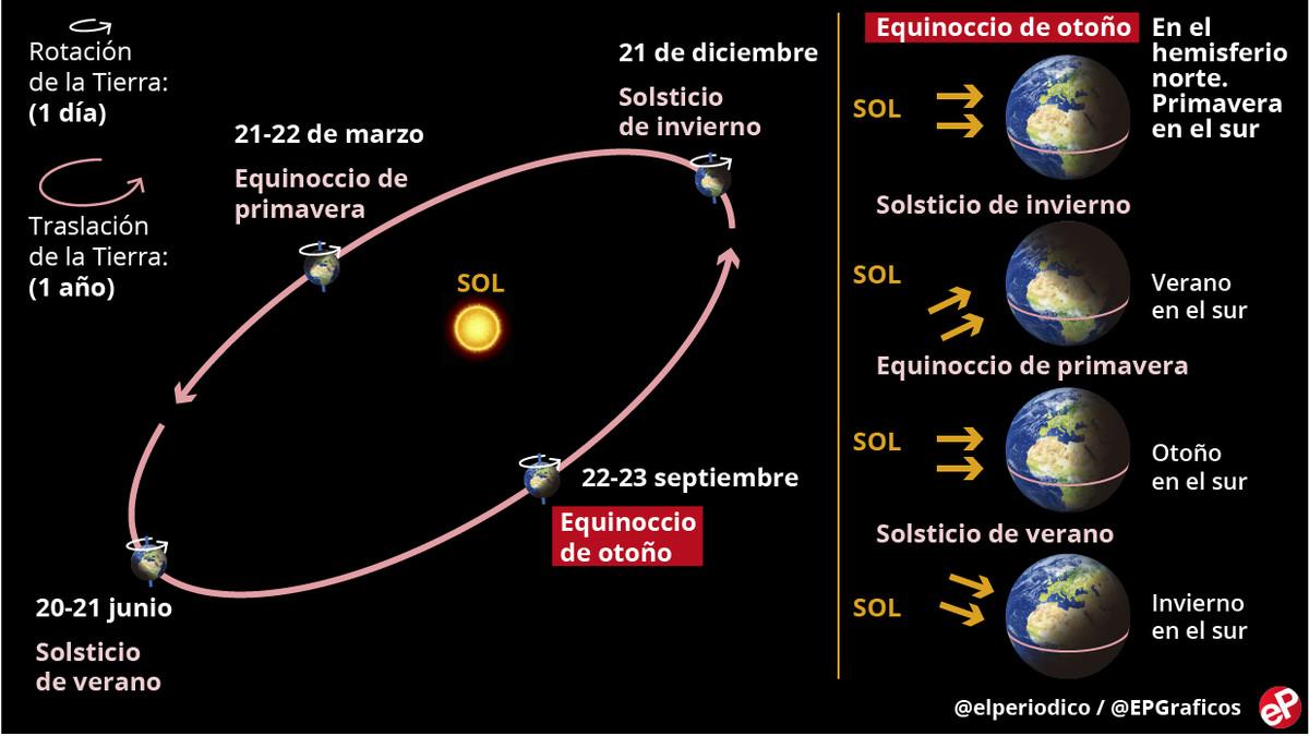 Resultado de imagen para solsticios y equinoccios