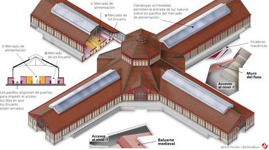 Así es el nuevo Sant Antoni: el mercado más moderno de Barcelona