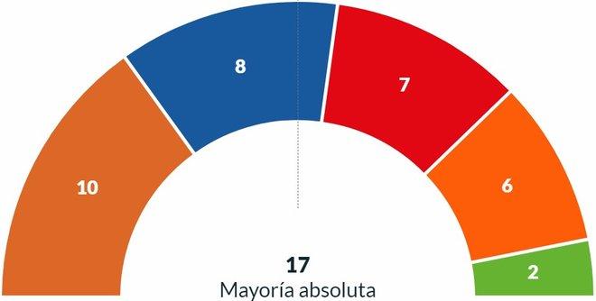 Resultados elecciones municipales 2019 Valencia