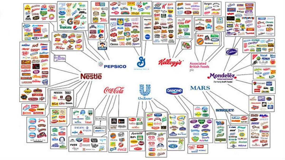 Organigrama de marcas y su propiedad.