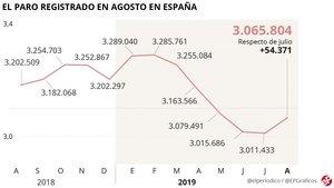 El paro sube en 54.371 personas, el peor agosto desde el 2010