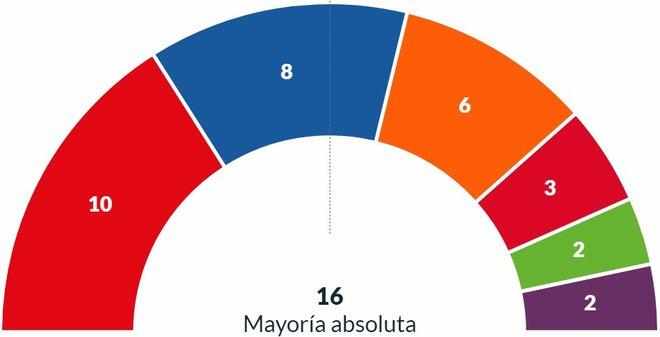 Resultados elecciones municipales 2019 Zaragoza