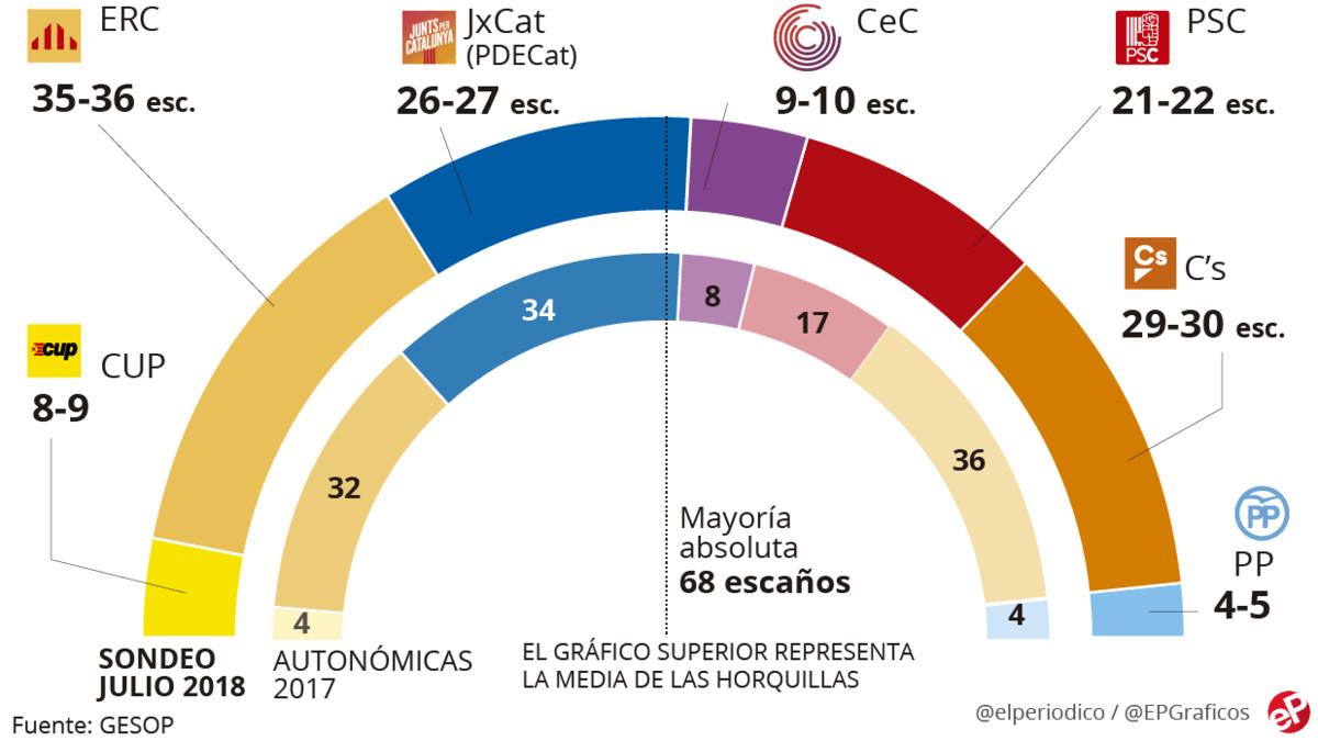 ERC superaría a Cs y a JxCat y ganaría las elecciones en Catalunya