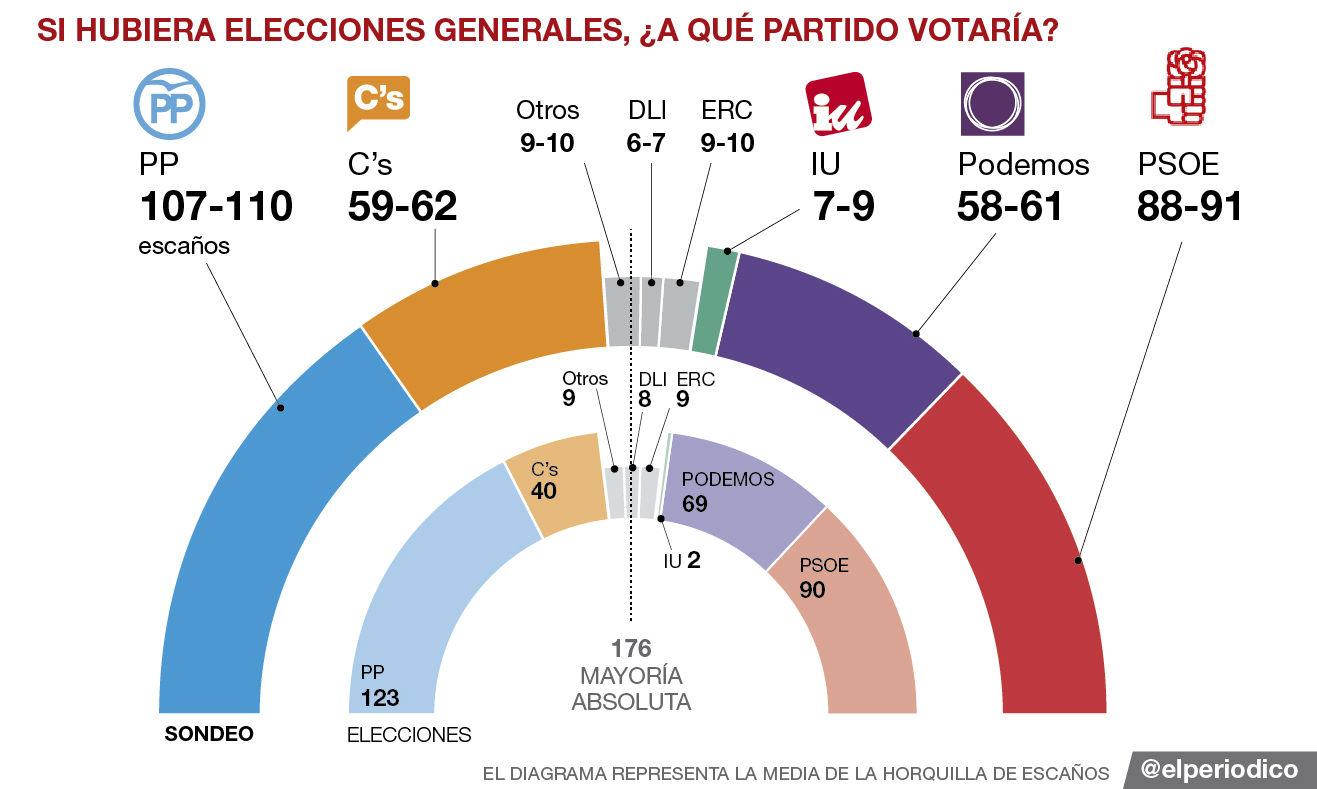 El baròmetre polític d'Espanya d'EL PERIÓDICO, al detall i en obert
