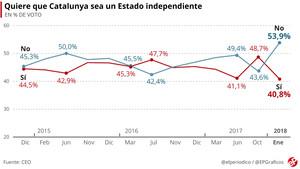 El 'sí' a la independencia de Catalunya se desploma tras las elecciones, según el CEO