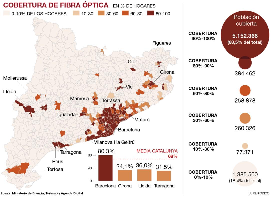 Cobertura Fibra Orange Mapa.Solo Un 15 De Los Municipios Catalanes Tiene Fibra Optica