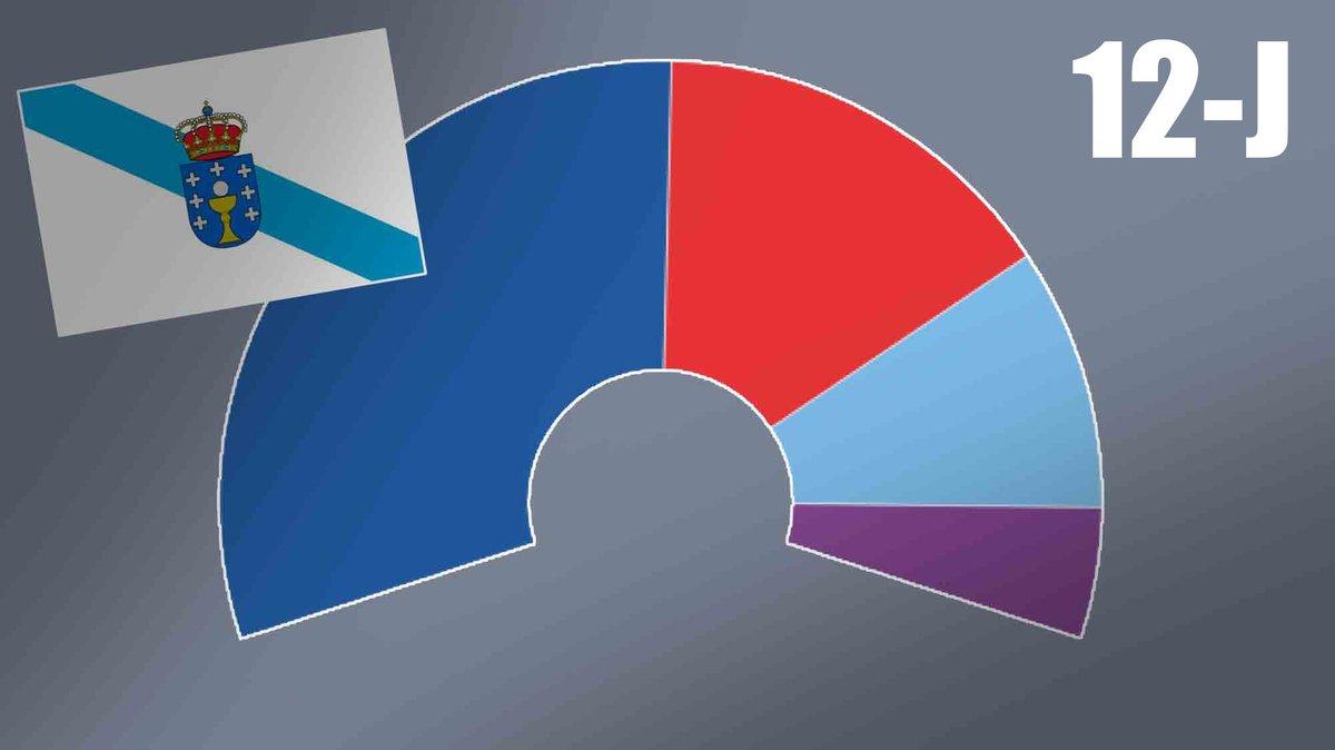Així estan les enquestes de les eleccions a Galícia 2020