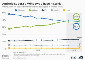Evolución de sistemas operativos.