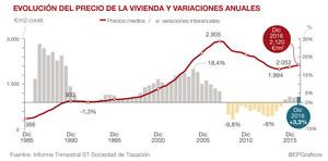 La vivienda nueva subió el 3,3% en el 2016