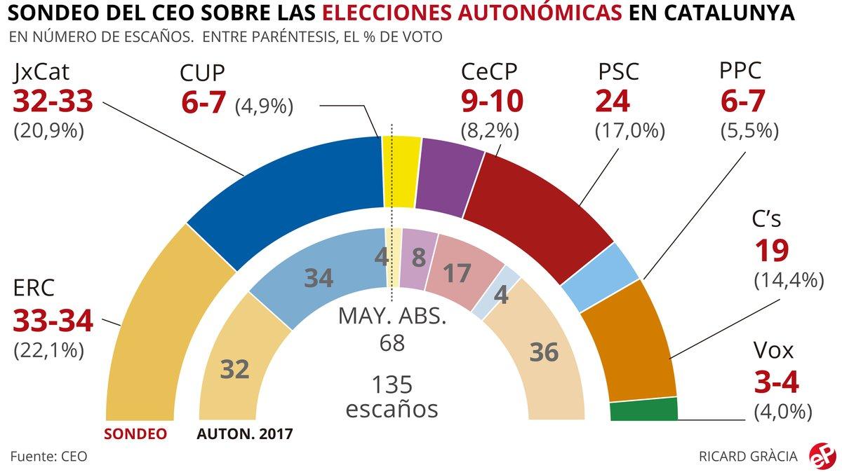 Más de la mitad de los catalanes rechaza la independencia de Catalunya