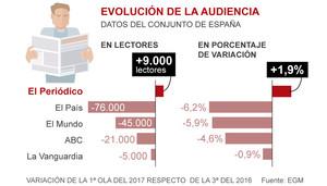 EL PERIÓDICO gana otros 9.000 lectores