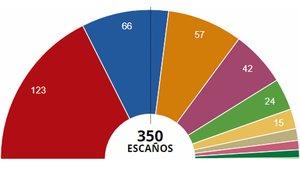 Resultats de les eleccions 2019 a Espanya: generals i per municipis, províncies i comunitats