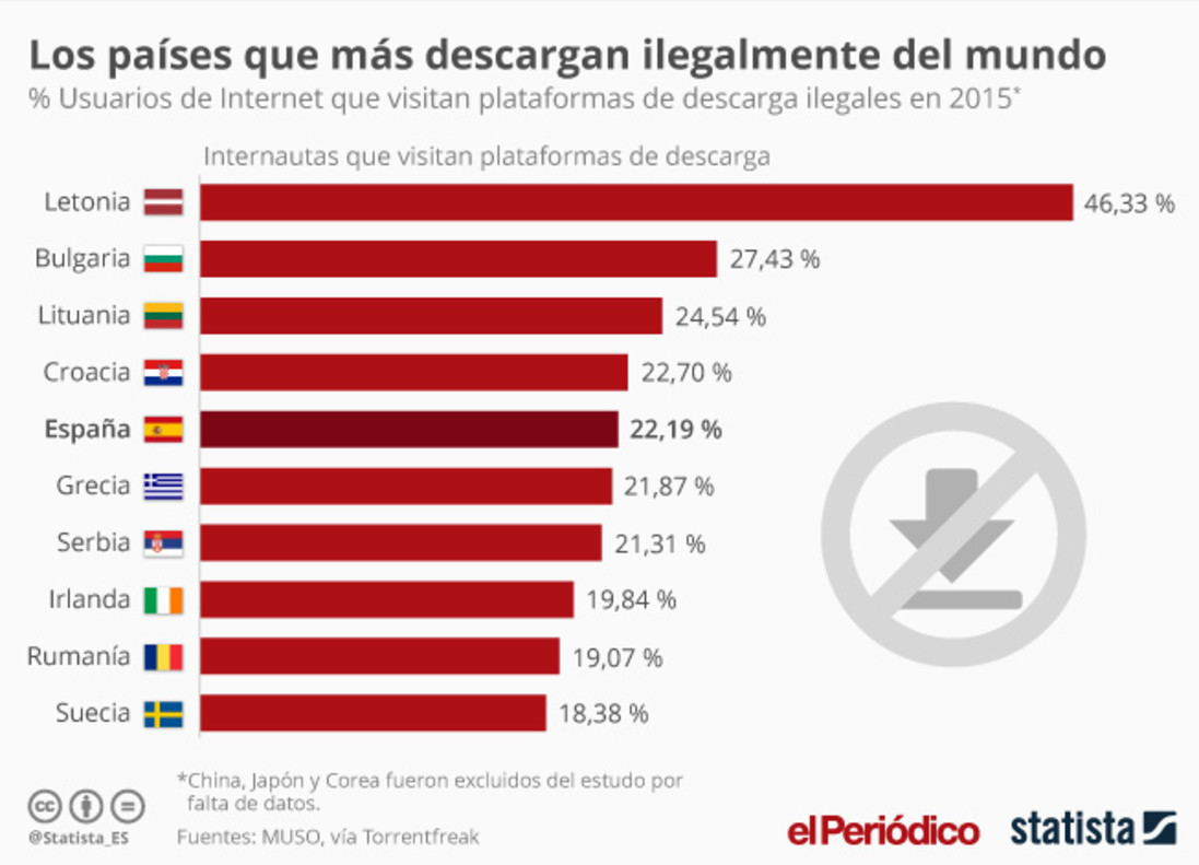 Los países del mundo con más usuarios piratas.