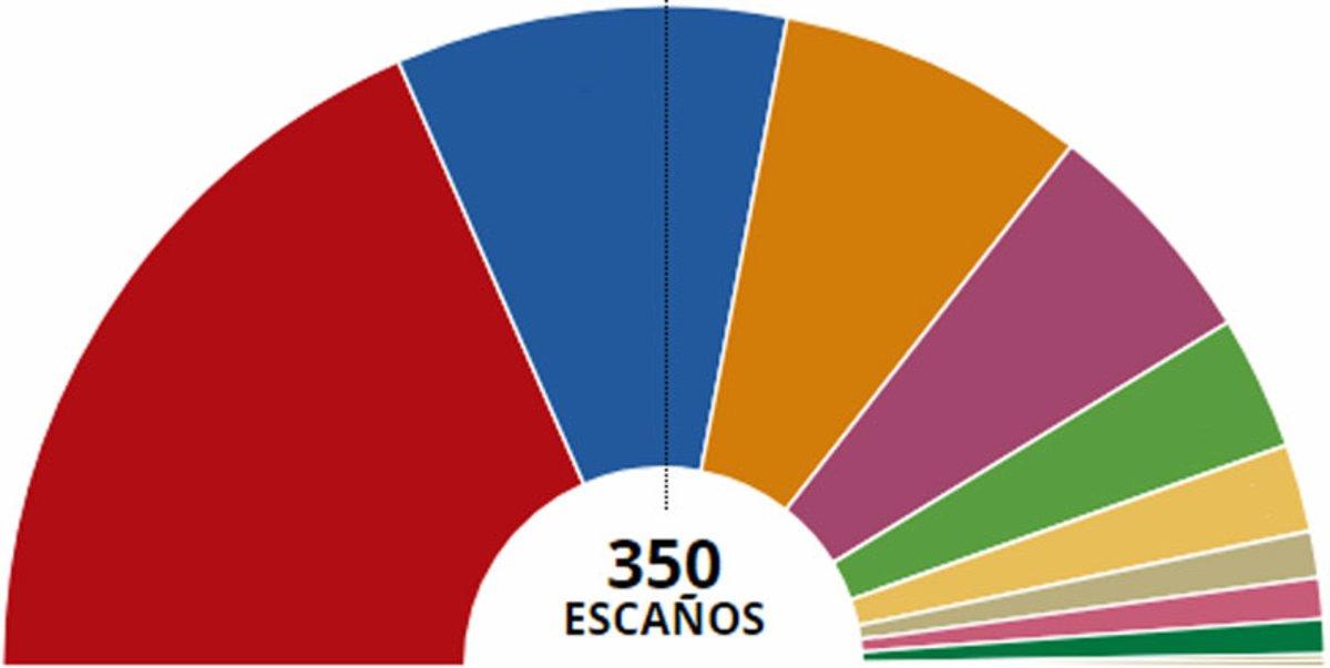 Resultados de las elecciones 2019: generales y por municipios y provincias