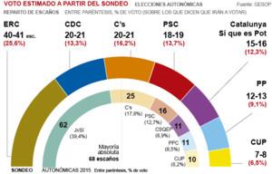 ERC ganaría las elecciones catalanas y CDC podría ser tercera, según la encuesta del GESOP