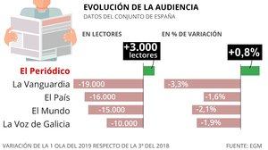 EL PERIÓDICO guanya 3.000 lectors, segons l'EGM