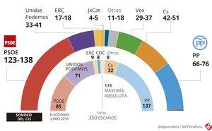El PSOE guanyarà amb ampli marge el 28-A