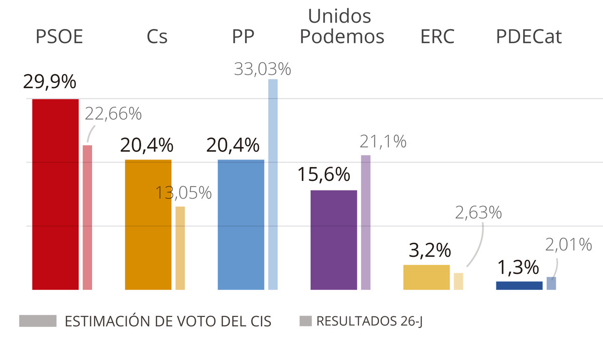 CIS: el Gobierno de Sánchez dispara al PSOE (29,9%), que supera en nueve puntos al PP