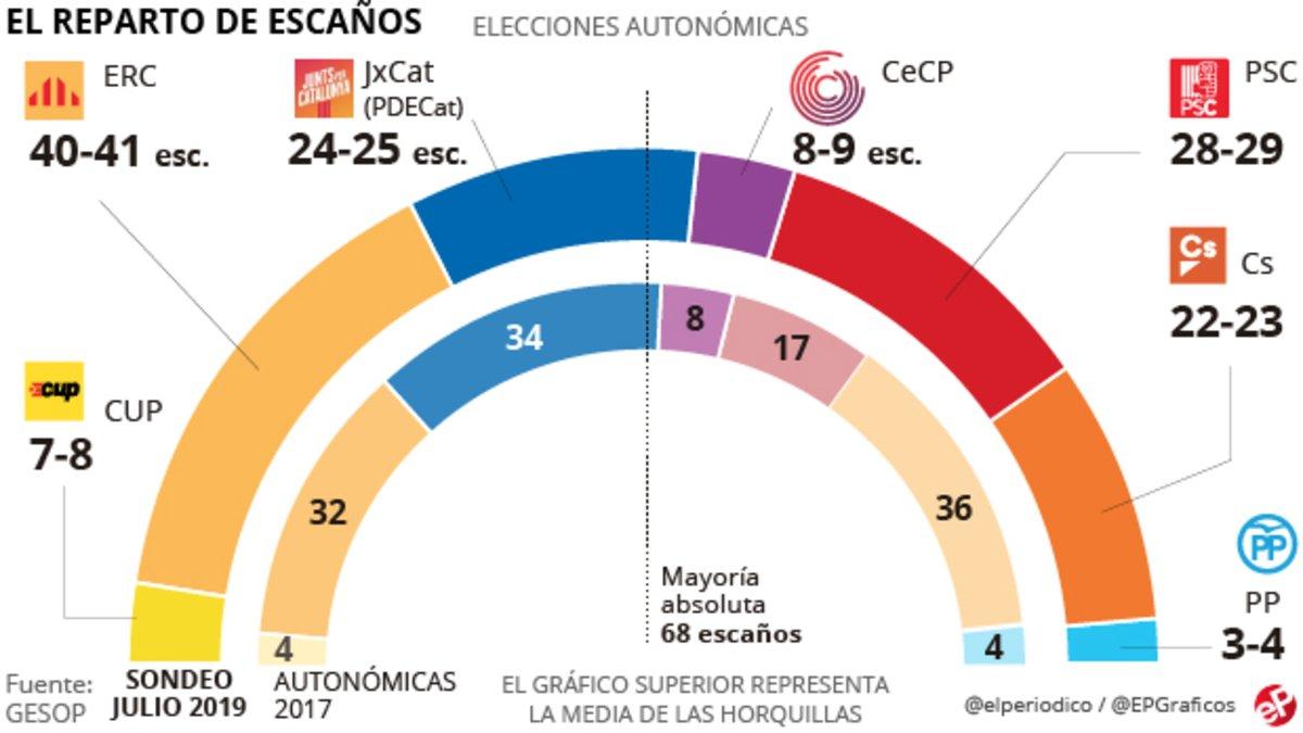 Encuesta elecciones Catalunya: ERC sigue al alza tras el juicio y el PSC se dispara