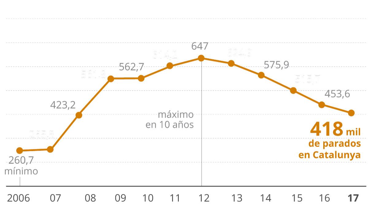 Catalunya cerró el 2017 con 418.018 parados, el 7,85% menos
