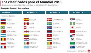 Hora y dónde ver en TV el sorteo del Mundial de Rusia 2018