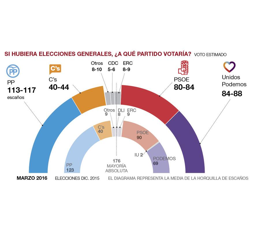 El sondeig general de les eleccions del 26-J, en obert i al complet