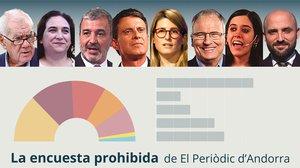 La encuesta prohibida de las elecciones municipales en Barcelona: último sondeo