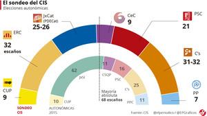El CIS sitúa al independentismo por debajo de la mayoría con ERC y C's empatados