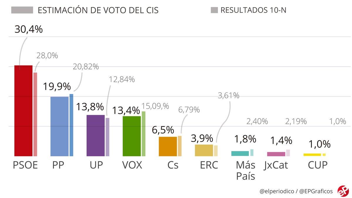 El CIS amplía la ventaja del PSOE y coloca a Podemos en tercer lugar