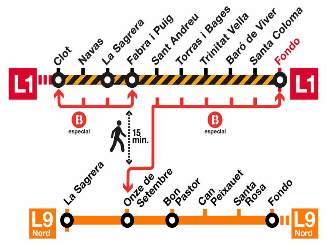 Infografía de TMB sobre el corte de la L1 del metro.
