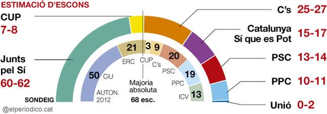 L'independentisme obtindria una ajustada majoria absoluta el 27-S