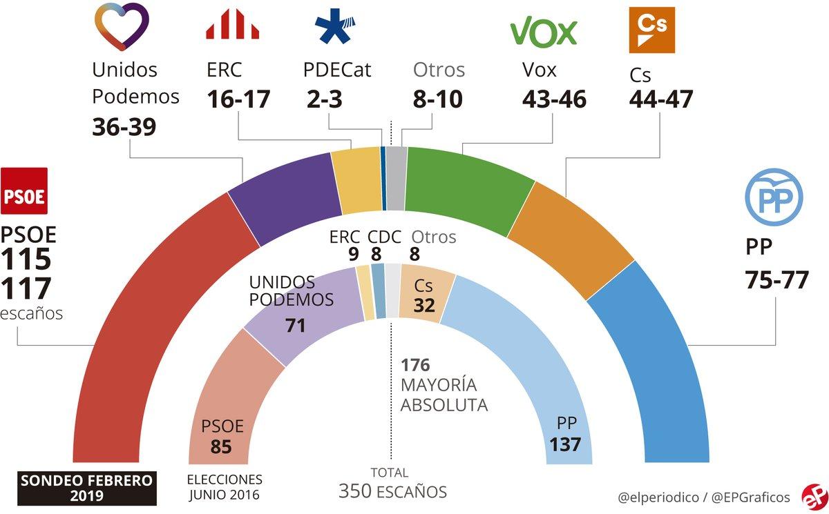 La encuesta de EL PERIÓDICO sobre las elecciones generales, en abierto y al completo