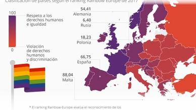 El matrimonio homosexual se hace fuerte en Europa