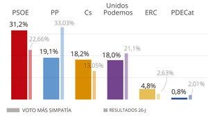 El CIS mantiene la amplia ventaja del PSOE y deja a Vox fuera del Congreso