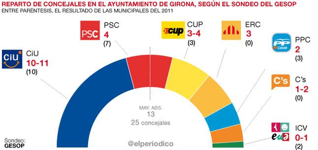 El Barómetro del GESOP sobre Girona para EL PERIÓDICO.