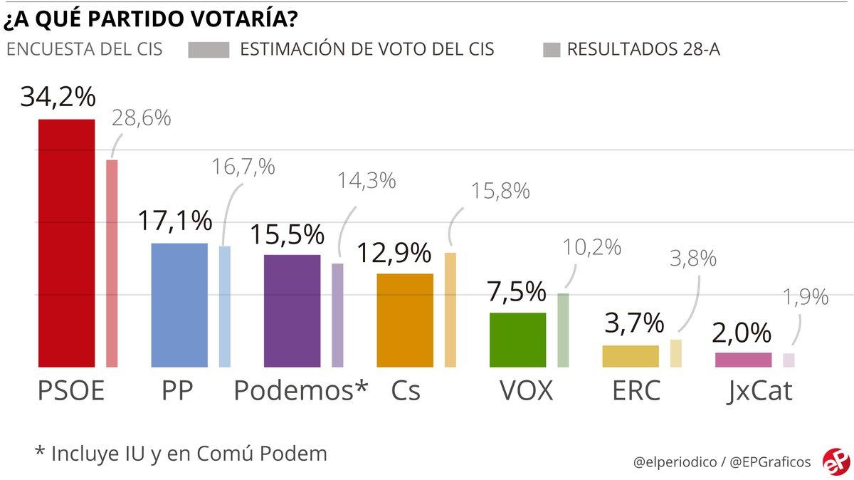 El CIS dona el 34,2% dels vots al PSOE, que dobla el PP