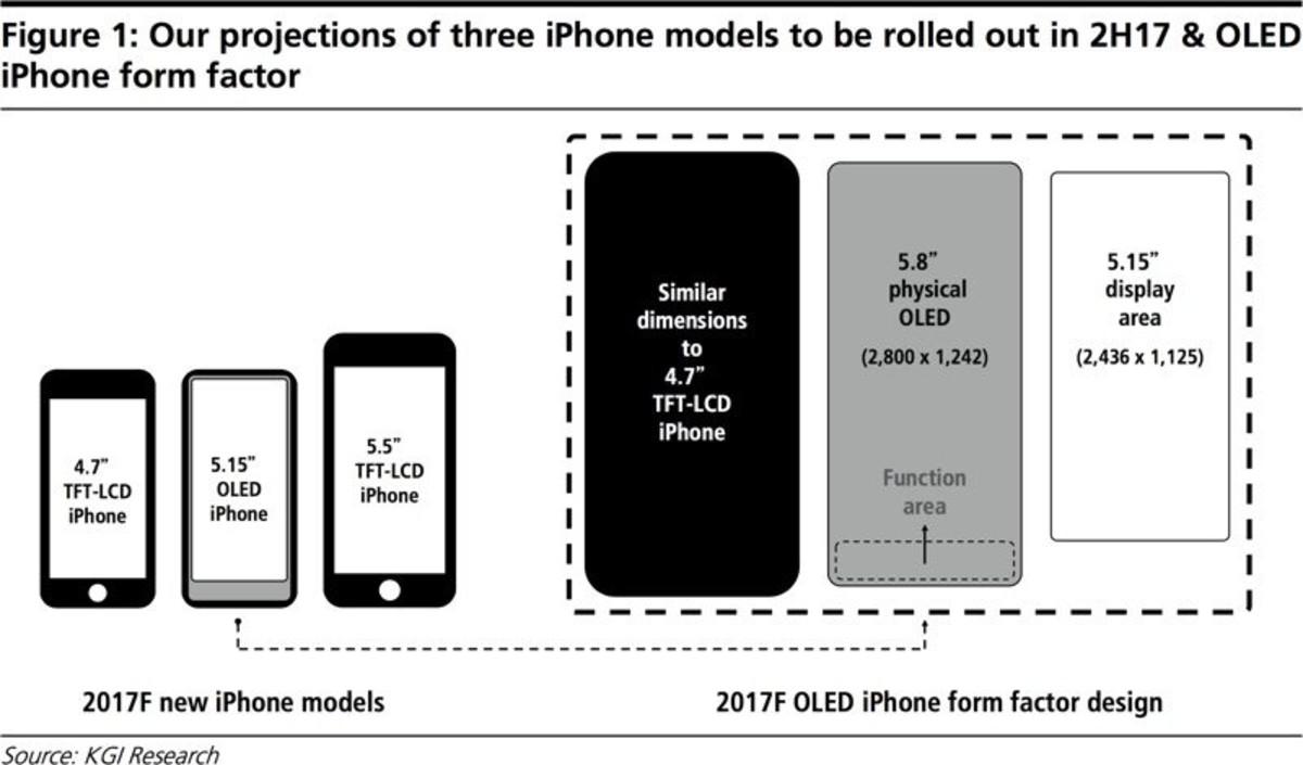 Tamaño comparativo del nuevo iPhone 8.