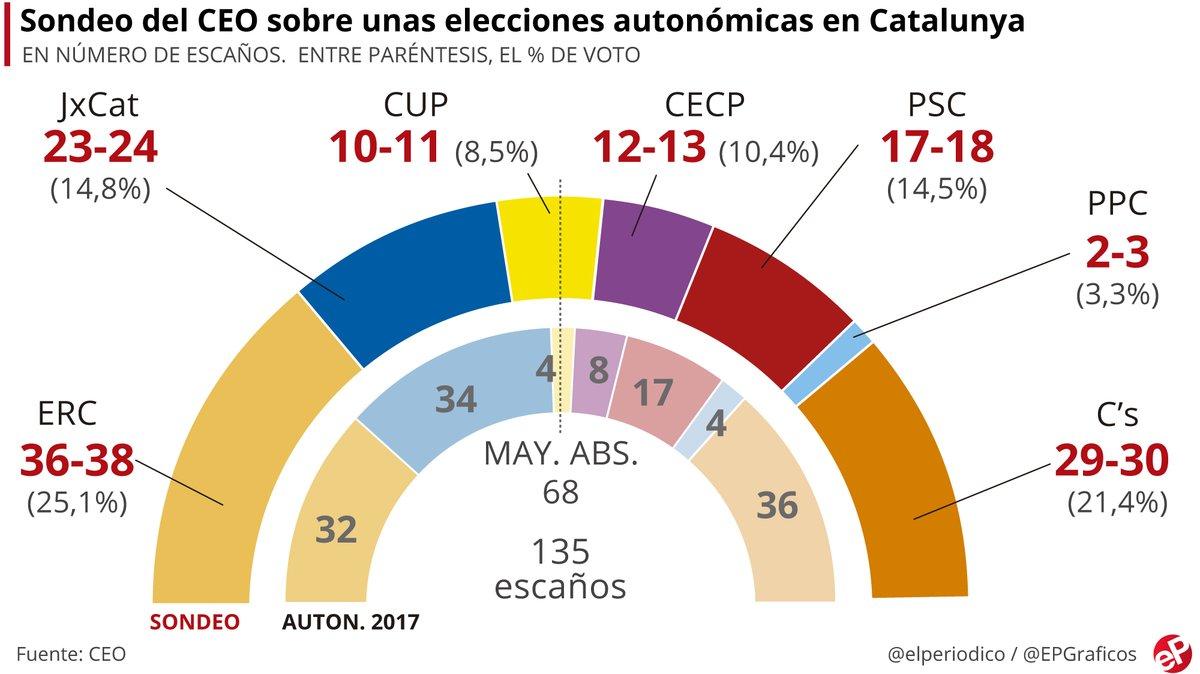 ERC ganaría las elecciones catalanas y JxCat perdería 10 diputados
