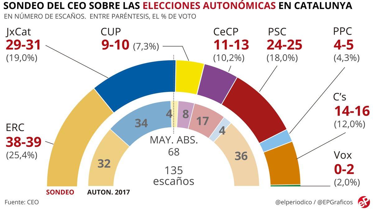 Enquesta CEO: els independentistes podrien arribar a 80 escons al Parlament i Cs en podria perdre 20