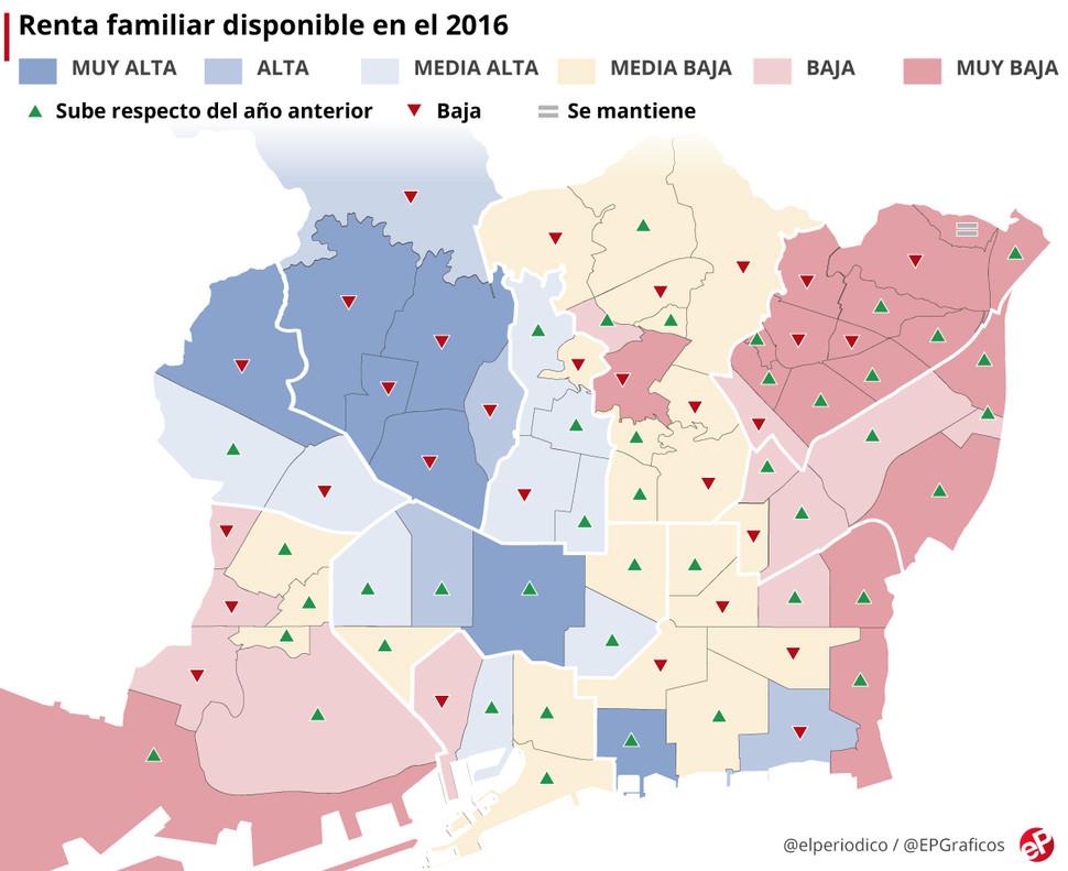 El mapa de la renta familiar en Barcelona por barrios en el 2016