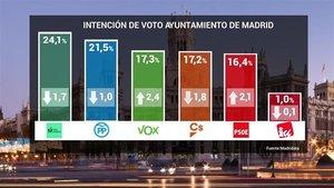 Resultados del sondeo de Telemadrid que recoge la intención de voto para las elecciones municipales.
