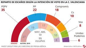 Encuesta: La izquierda amplía su ventaja en la Comunitat Valenciana