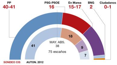 Feijóo ganaría las elecciones gallegas con mayoría absoluta