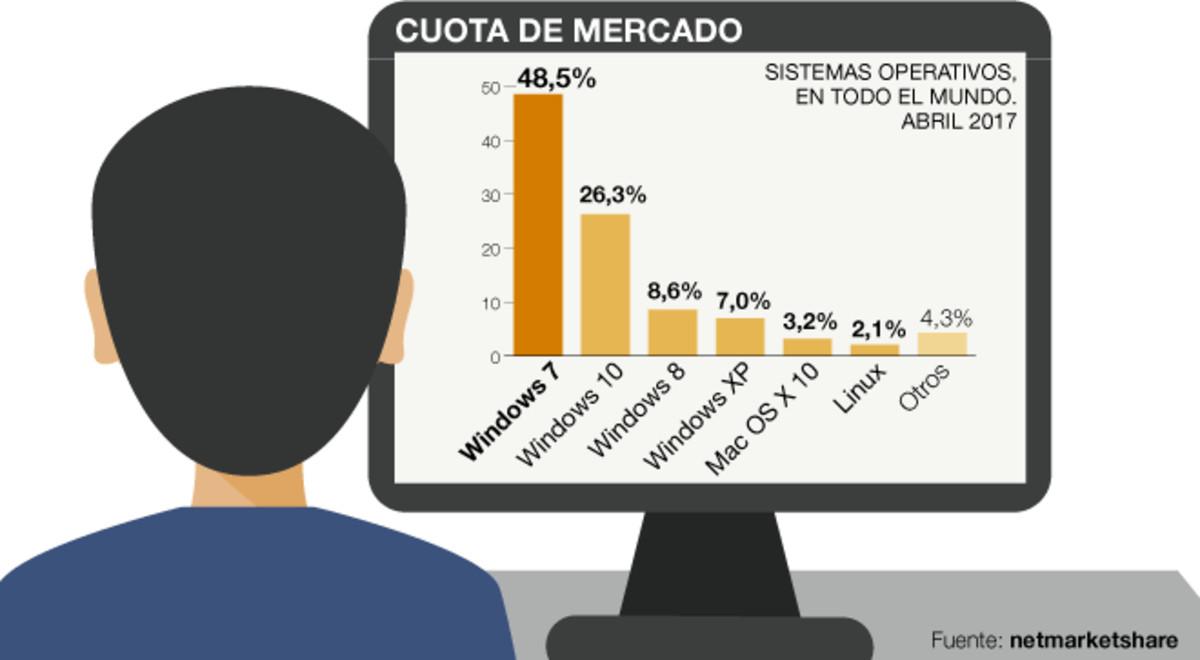 Cuota de mercado de los sistemas operativos actuales.