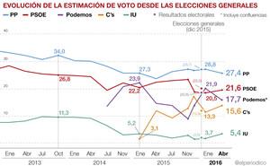 El CIS reduce la ventaja del PP a casi seis puntos sobre el PSOE