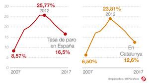 La tasa de paro bajó al 16,5% en el 2017, el nivel más bajo desde el 2008