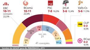 Enquesta d'última hora de les eleccions municipals a Barcelona: Empat entre Maragall i Colau