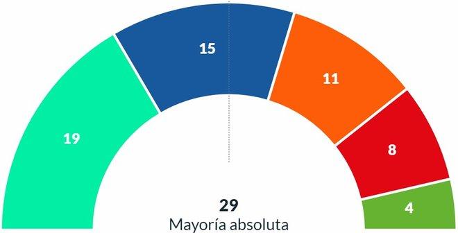Resultados elecciones municipales 2019 Madrid