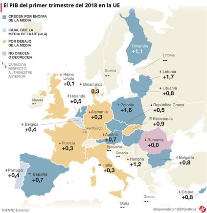 El PIB de la eurozona y la UE crece el 0,4%