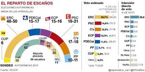 ERC podría alcanzar los 50 escaños en el Parlament y el PDECat sería la quinta fuerza